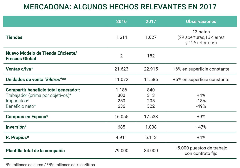 Mercadona agunos hechos relevantes 2017 fruittoday for Catalogo lidl almeria