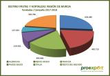 Murcia recupera los 2,5 millones de Tn. exportadas de frutas y hortalizas en la campaña 2017-18