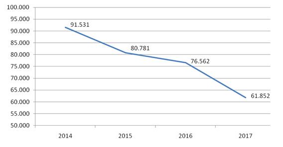 Evolución del número de beneficiarios valencianos de pago único: