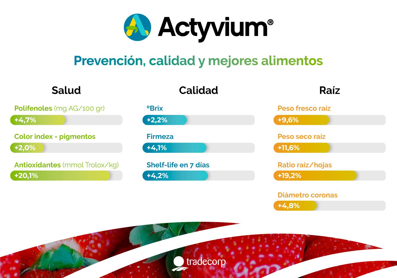 Actyvium-infografia bioestimulante tradecorp