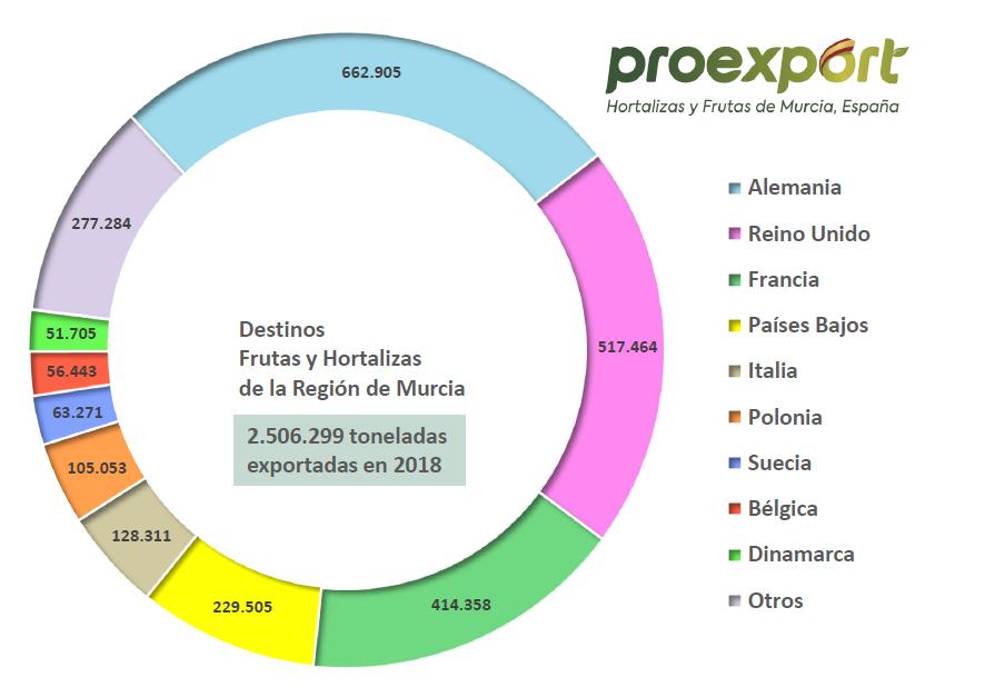 GRÁFICA exportación murcia 2018