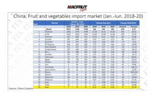 China Imports ITALY