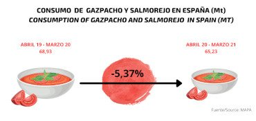 CONSUMO DE GAZPACHO Y SALMOREJO EN ESPAÑA