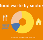 FoodWasteBySector_EUFIC